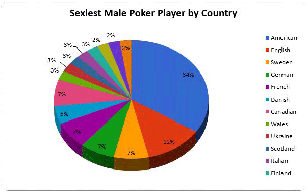 The Top 13 sexiest Males in Poker