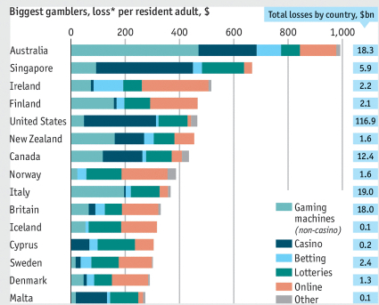 economist-gambling-losses-2016