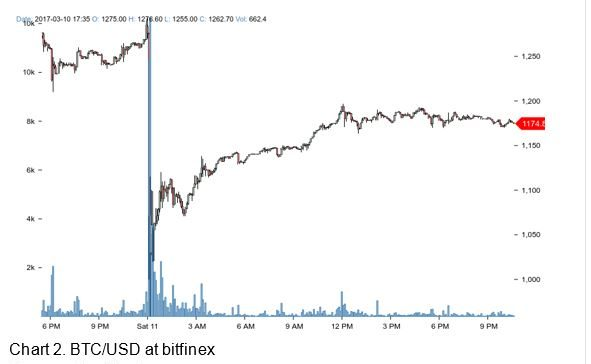 Bitcoin Trading Digest (03/10/2017 - 03/19/2017)