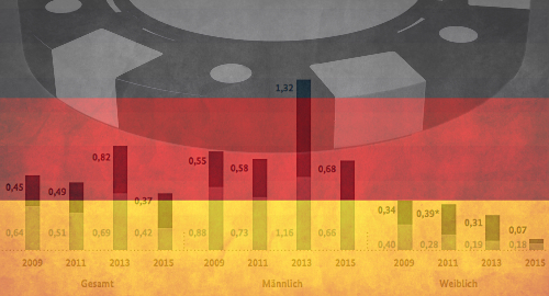 Problem gambling on the decline in Germany