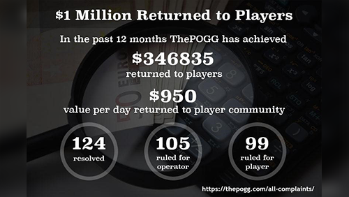 The POGG milestone $1 million returned to players via casino complaints