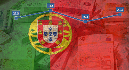 portugal-online-gambling-market-revenue