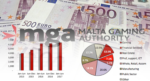 malta-gaming-authority-report