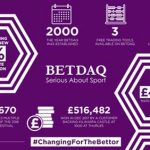 BETDAQ rewards customers with new fixed 2% base rate commission on all sports