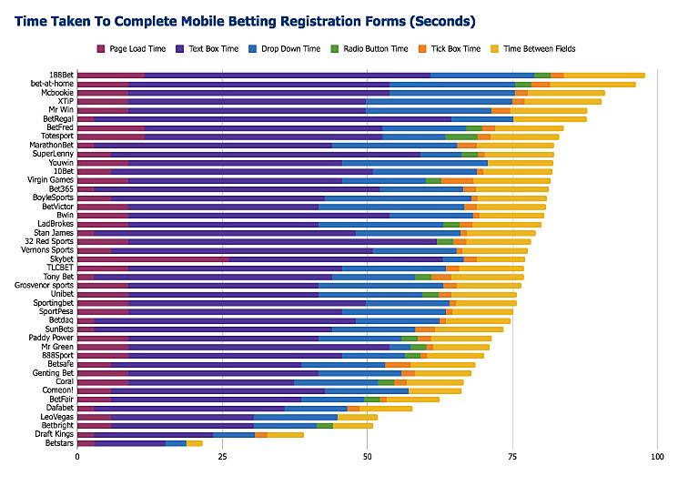 formisimo-mobile-gambling-registration-speed