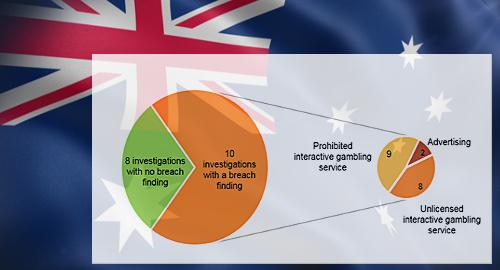 Australia online gambling watchdog warns int'l operators about breaching new law