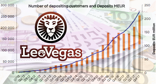 LeoVegas celebrates record results after acquisition spree