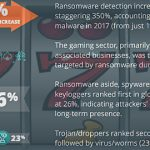 Online gambling sites the top ransomware target in 2017