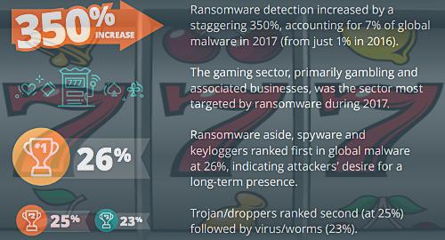 online-gambling-ransomware