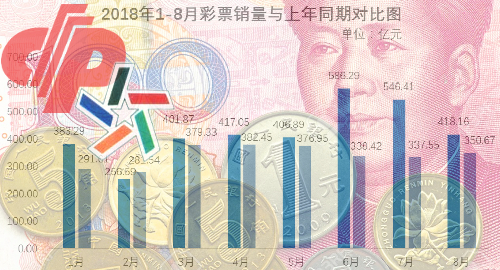 china-sports-lottery-august-sales