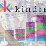 Kindred Q3 boosted by World Cup, Western Europe growth