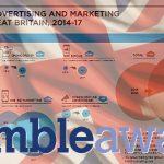 80% of UK gambling marketing spending now online