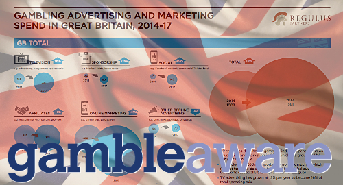 gambleaware-uk-gambling-marketing-spending
