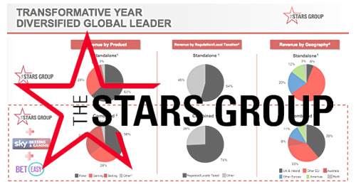 The Stars Group revenue surges on UK, Aussie acquisitions