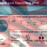 UK youth gambling on the rise, mostly due to survey changes