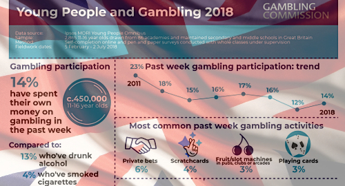 uk-youth-gambling-survey-2018
