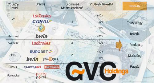 gvc-online-gambling-2018