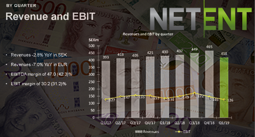 netent-q1-revenue-sweden-gambling