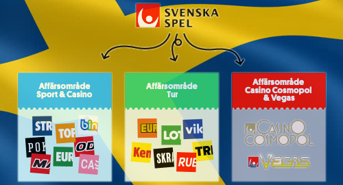 Svenska Spel loves new online casino, hates new Swedish taxes