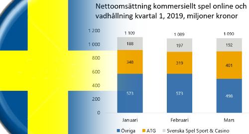 Sweden's gambling monopolies crushing new online market