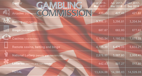 uk-online-gambling-commission-market-statistics