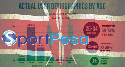 kenya-sportpesa-sports-betting-traffic