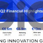 Gaming Innovation Group's B2B, B2C revenue down in Q2