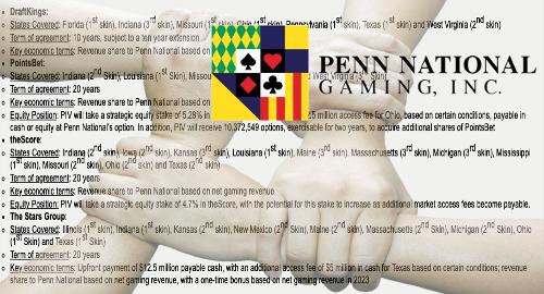 Penn National inks five new sports betting, online gambling deals