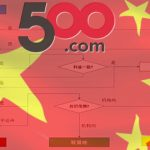 500.com pitches blockchain as solution to China lottery fraud