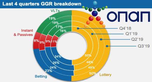 opap-vlt-video-lottery-terminal-growth