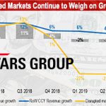 Costs, 'disrupted' markets push The Stars Group to $52m loss