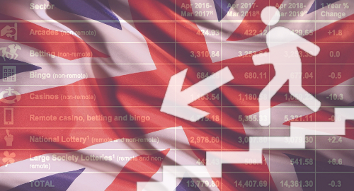 uk-online-gambling-sector-negative-growth