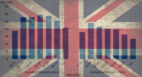 健康调查英国赌博参与