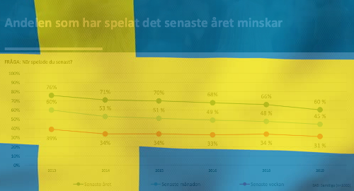 sweden-gambling-participation-decline