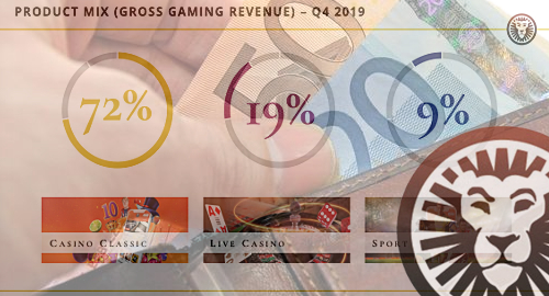 leovegas-online-casino-gambling-revenue