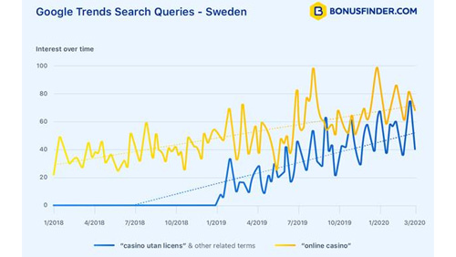 third-of-swedish-players-search-for-unlicensed-casinos-research-finds