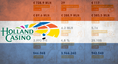 holland-casino-2019-gaming-revenue
