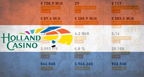 holland-casino-2019-gaming-revenue