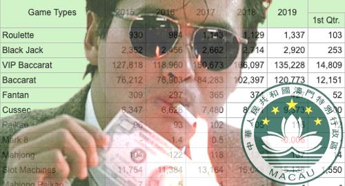 macau-casino-vip-baccarat-gambling-revenue-q120