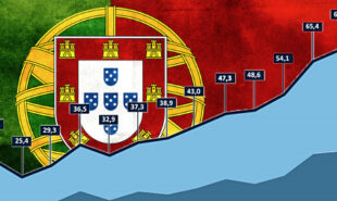 portugal-online-gambling-betting-casino-revenue-record