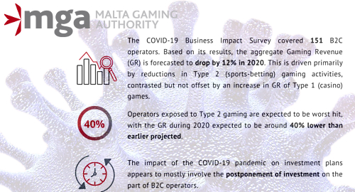 malta-gambling-sector-coronavirus-impact