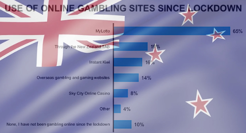 new-zealand-online-gambling-pandemic-lockdown