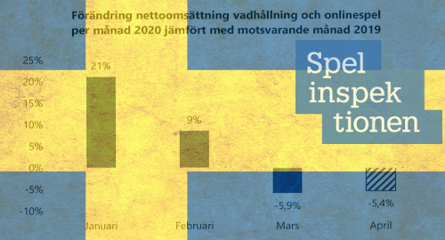sweden-online-gambling-casino-pandemic-decline