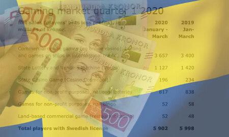 sweden-online-gambling-revenue-q1-2020