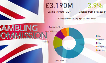 uk-online-gambling-market-revenue-report-