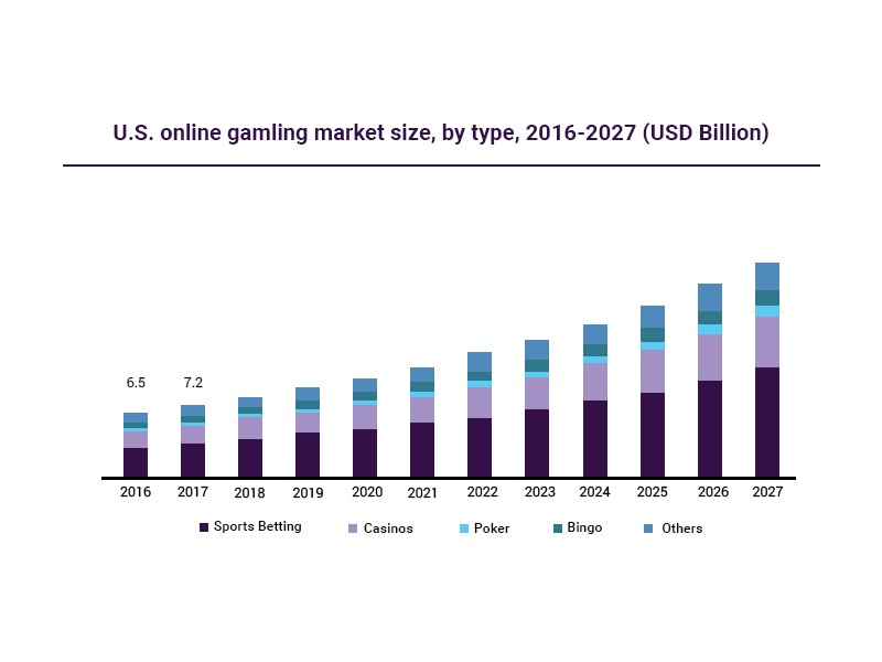 Casino Gaming Industry Overview