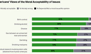 gallup-poll-gambling-morally-acceptable