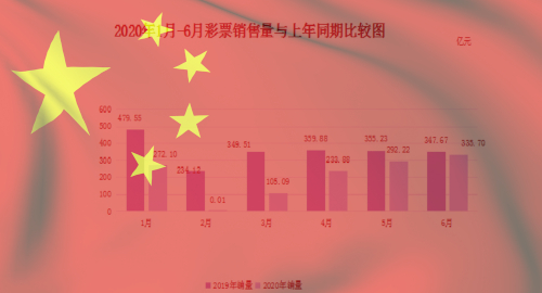 china-june-lottery-sales-rebound