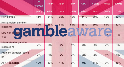 uk-female-problem-gamblers-gambleaware-survey
