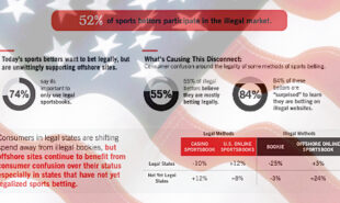 us-legal-sports-betting-survey-american-gaming-association